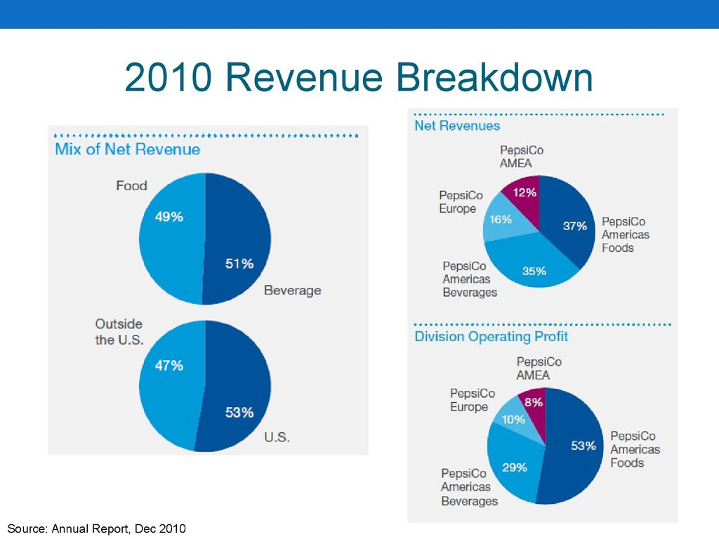 2010 Revenue Breakdown