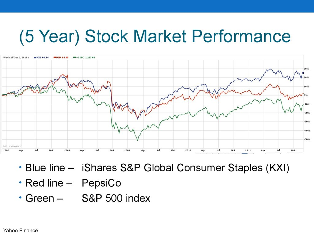 (5 Year) Stock Market Performance