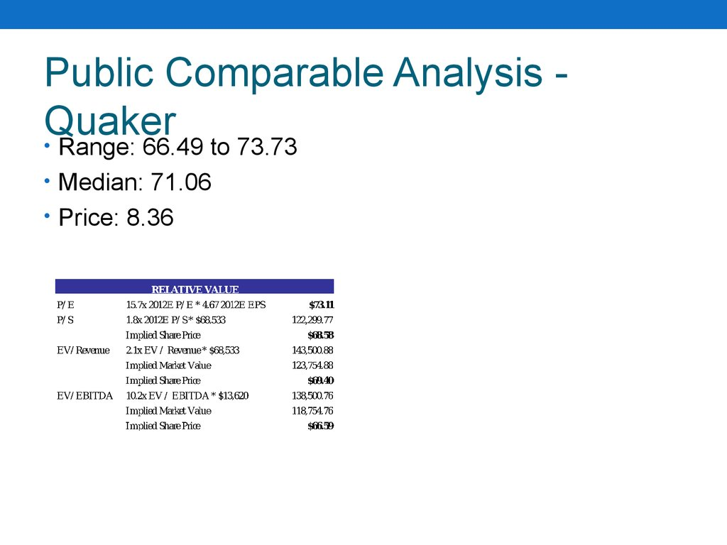 Public Comparable Analysis - Quaker