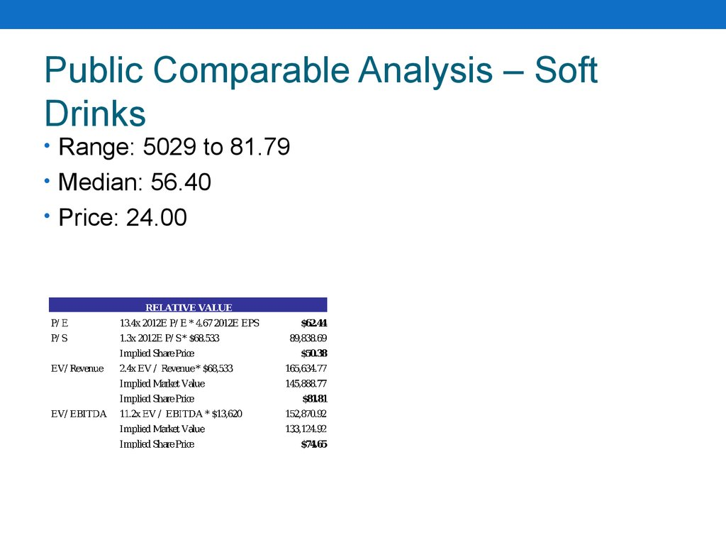 Public Comparable Analysis – Soft Drinks