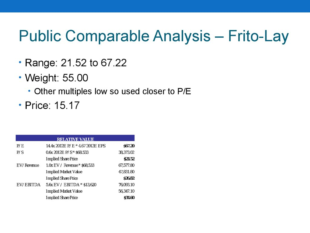Public Comparable Analysis – Frito-Lay
