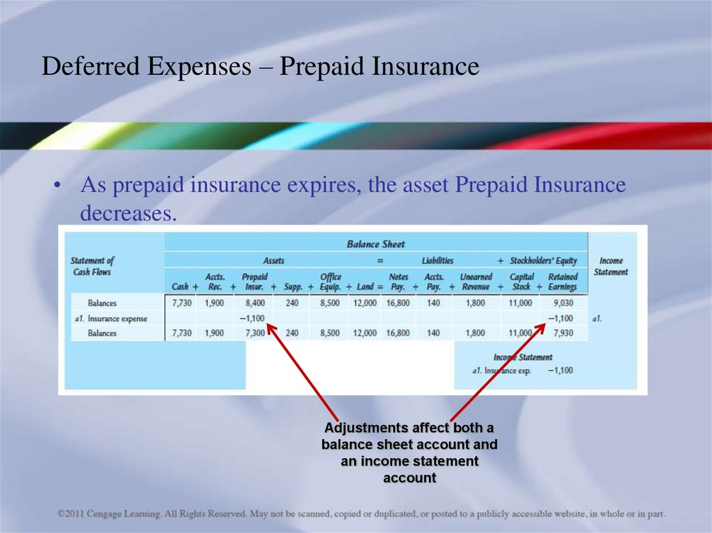 expense and prepaid insurance
