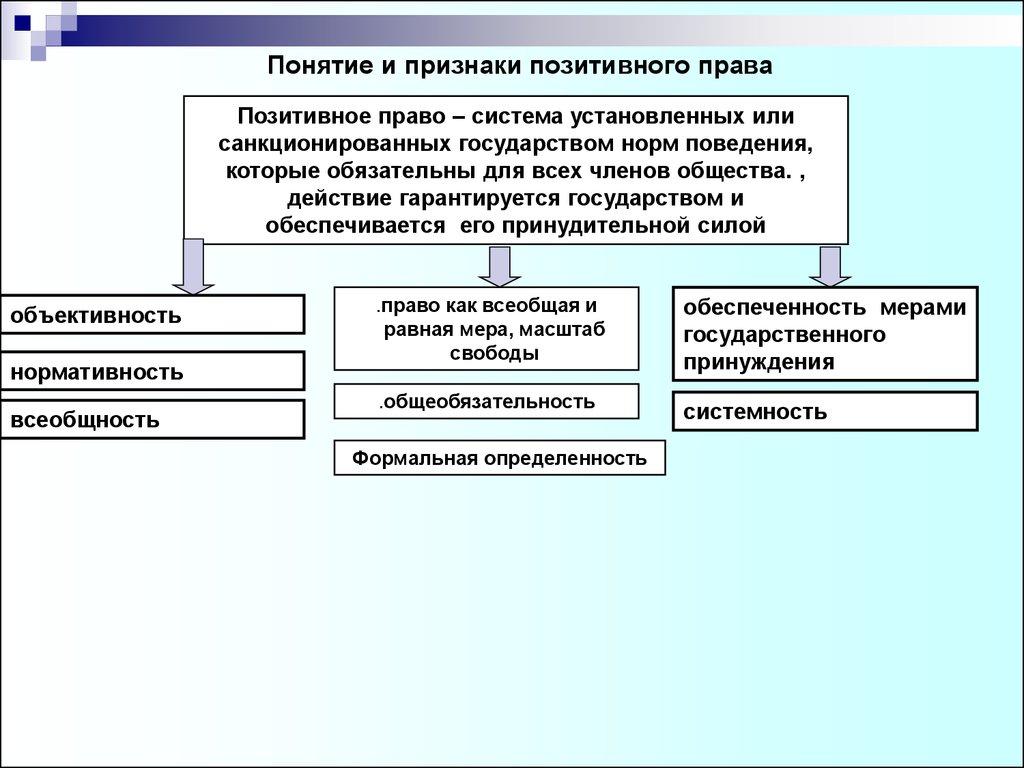 Право понятие и признаки доклад 3281