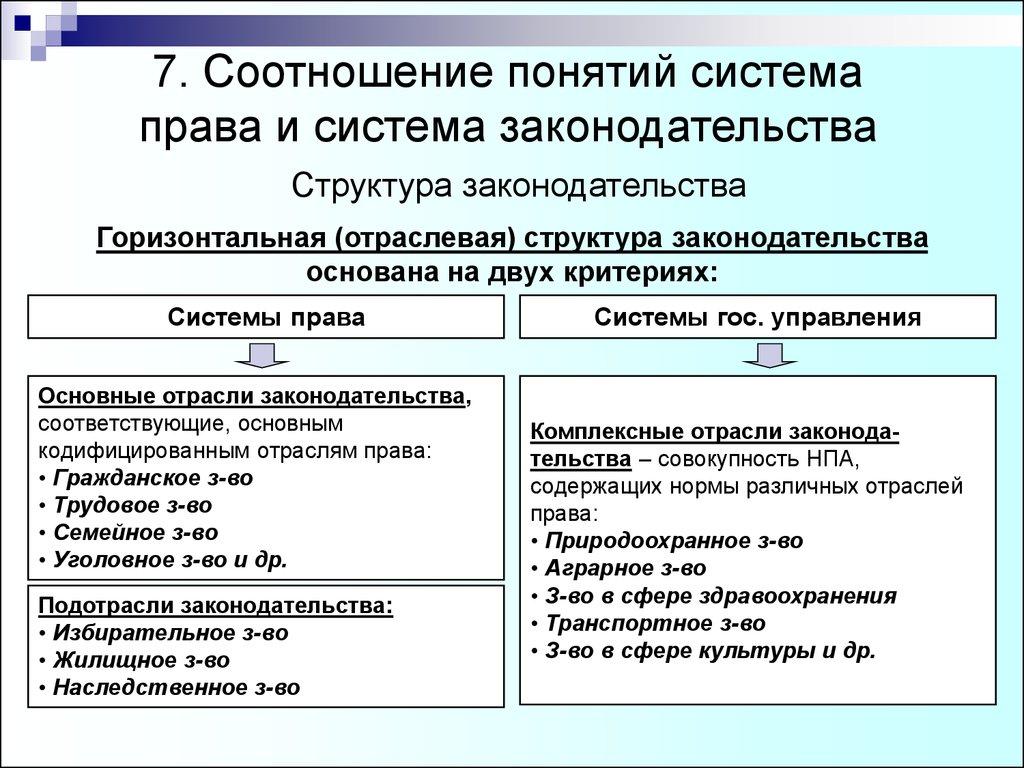 Система права понятие и структура доклад 2498