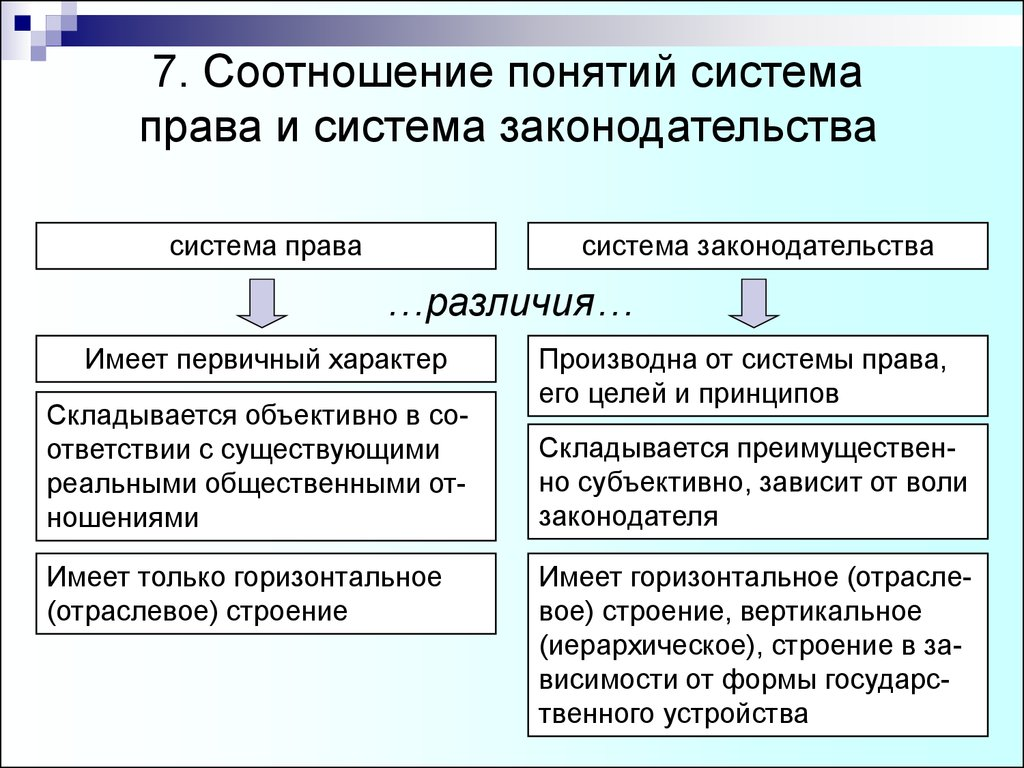 Доклад на тему понятие системы права 4835