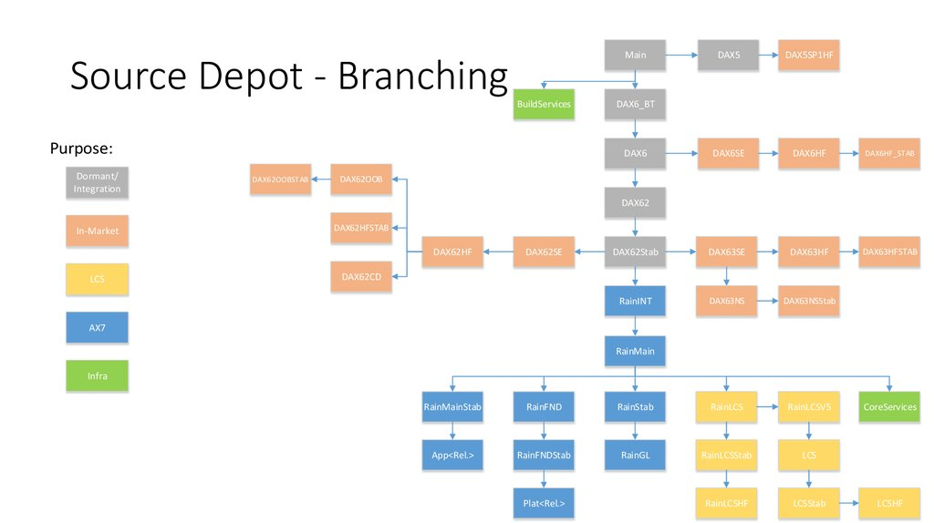 Source Depot - Branching