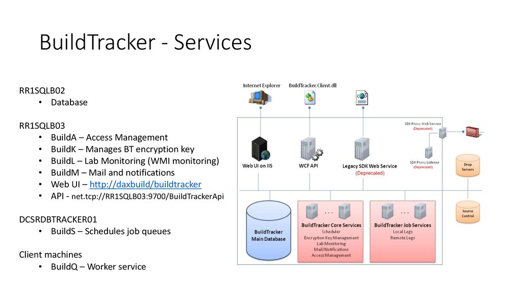 BuildTracker - Services