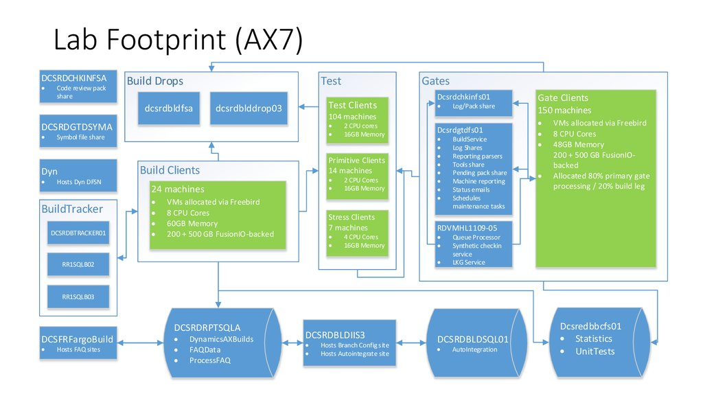 Lab Footprint (AX7)
