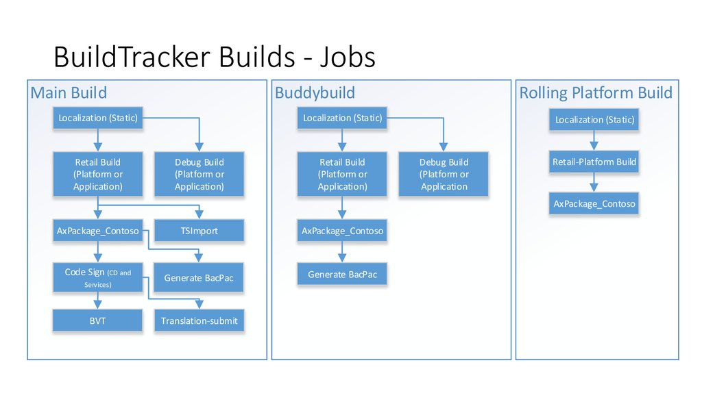 BuildTracker Managed Builds