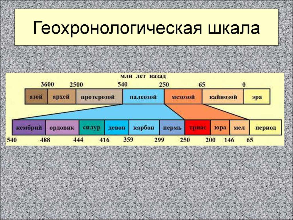 Tehnike i primjene u geohronologiji kalij-argonskih principa datiranja