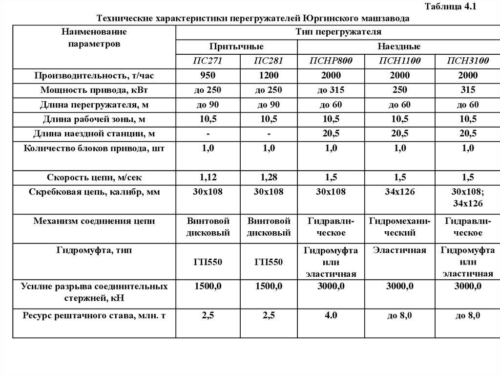 шумовые характеристики ленточного конвейера