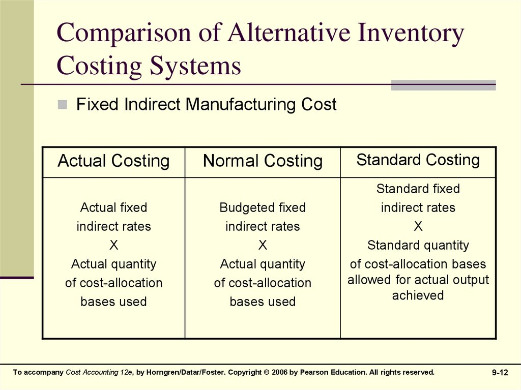 Comparison of Alternative Inventory Costing Systems