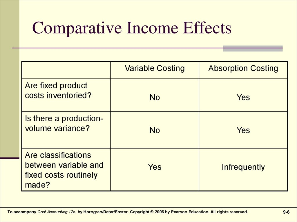 Comparative Income Effects