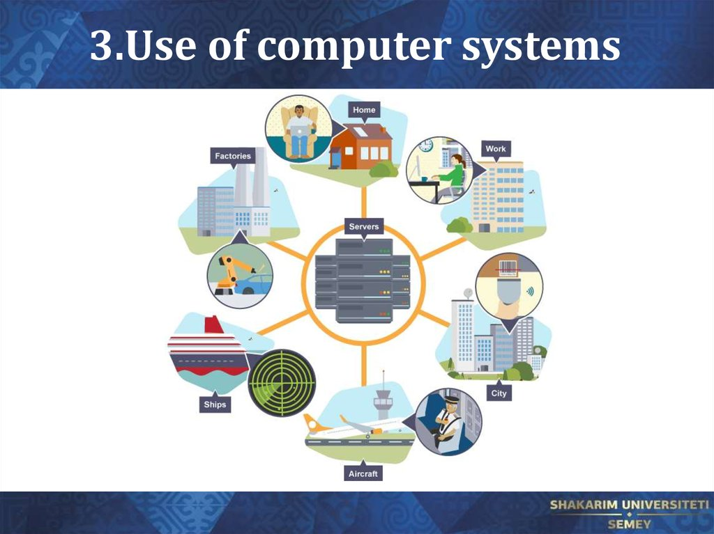 3.Use of computer systems
