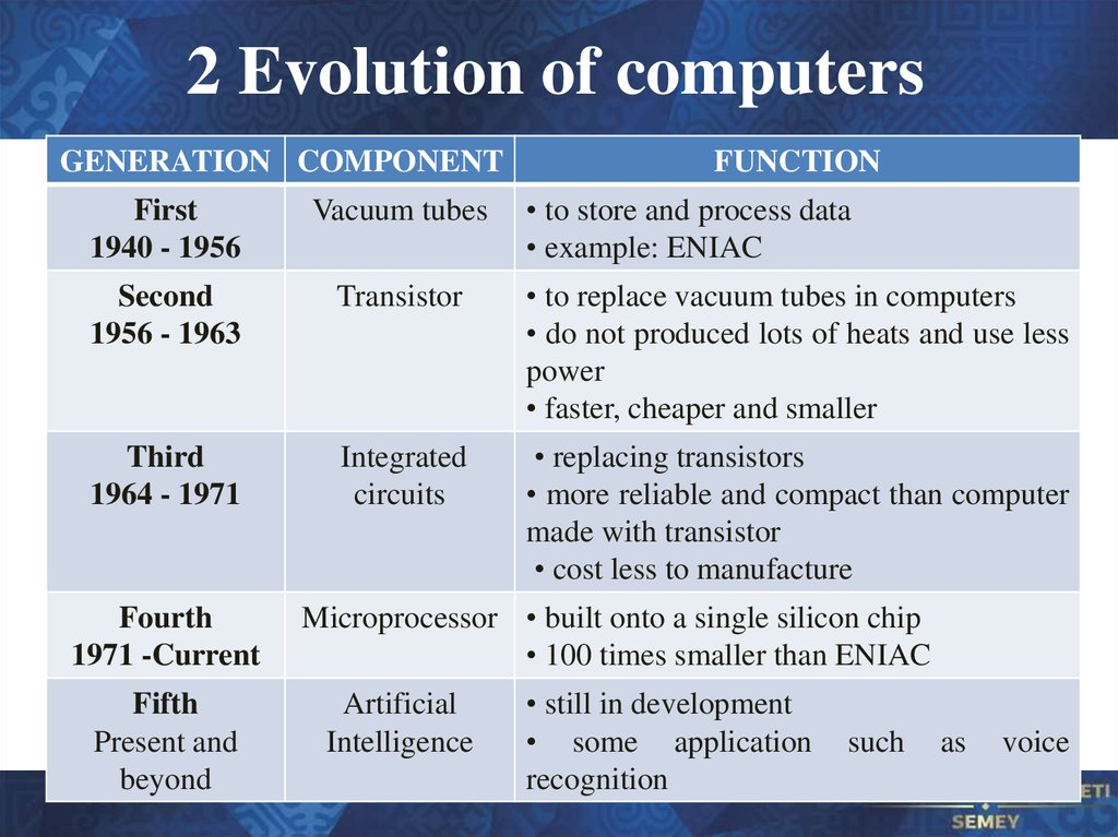 2 Evolution of computers