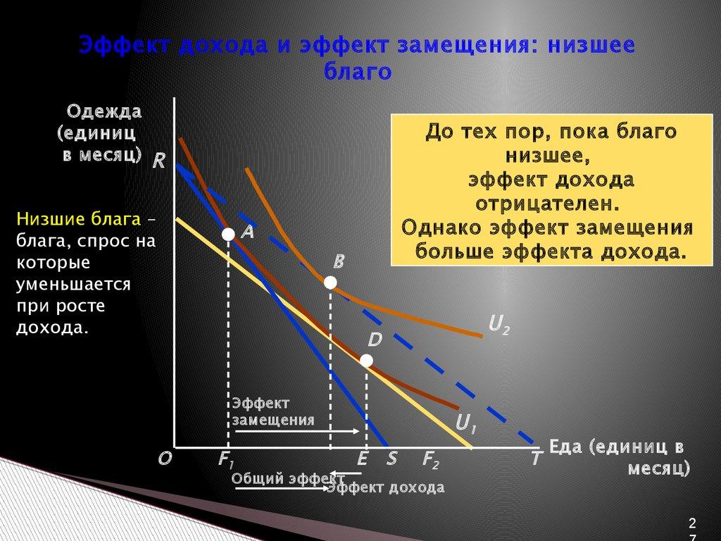 Что касается нормальных товаров, то для них эффекты будут суммироваться, поскольку снижение стоимости приведет к росту спроса на эти товары.