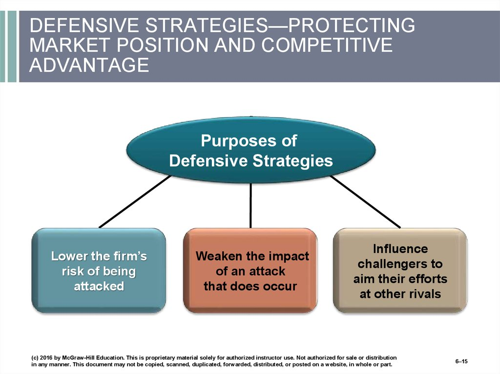DEFENSIVE STRATEGIES—PROTECTING MARKET POSITION AND COMPETITIVE ADVANTAGE