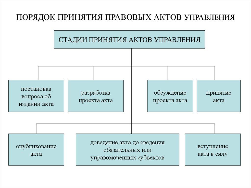 виду порядок принятия правовых актов управления функциональности такое белье