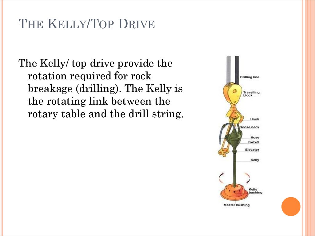 The Kelly/Top Drive