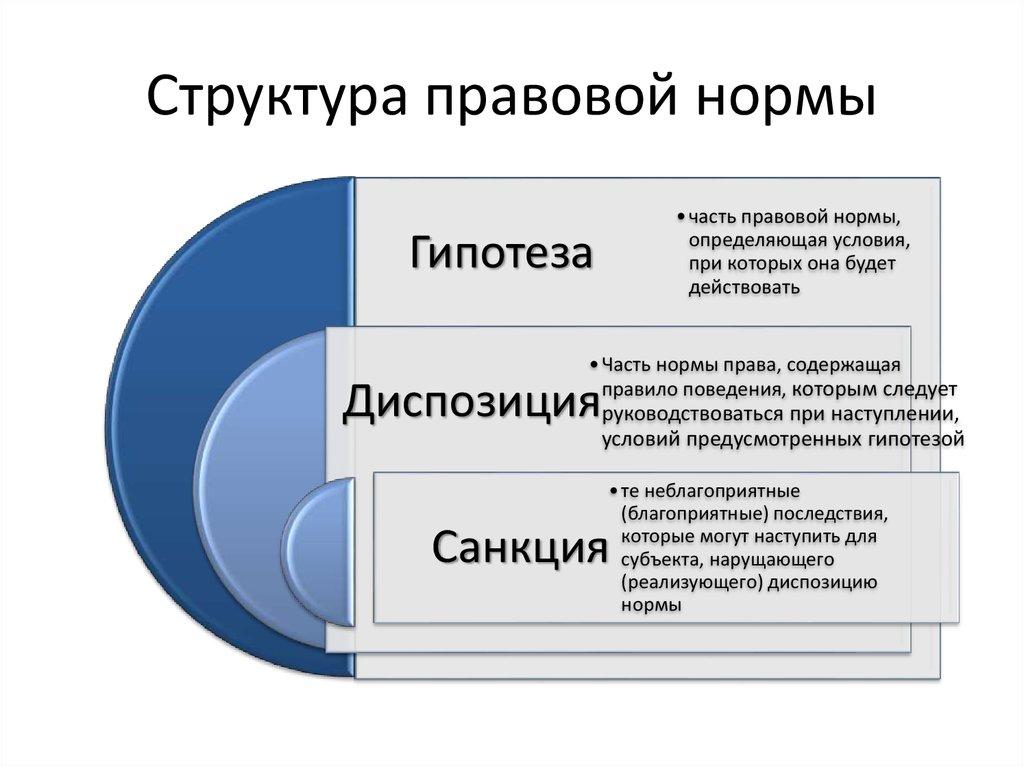 административно-правовые нормы понятие особенности и структура шпаргалка