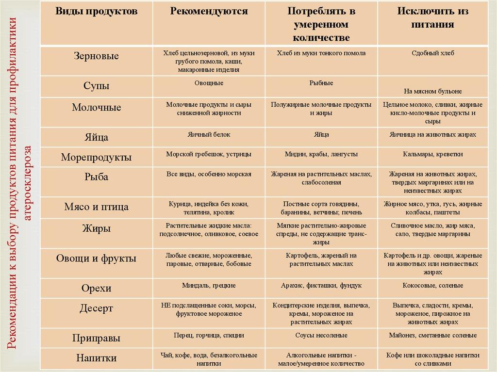 км; Время: диета после геморрагического инсульта Сергей Блохин