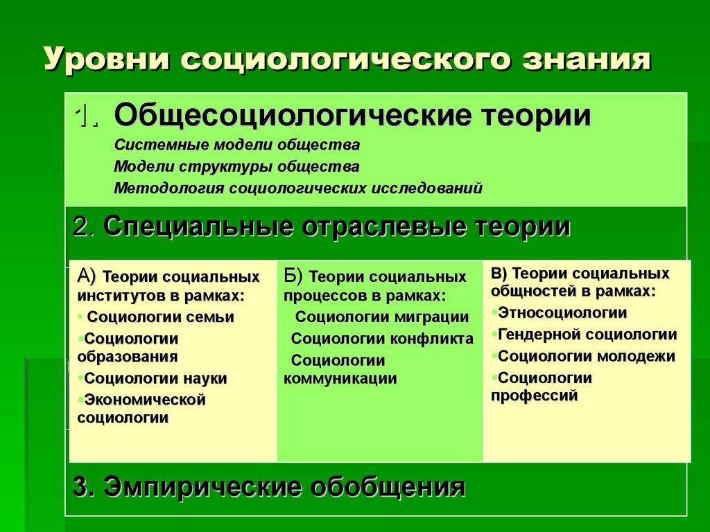 социологии . структура уровни социологического значения шпаргалка