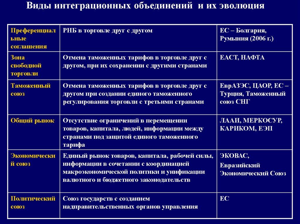 международные интеграционные объединения таблица