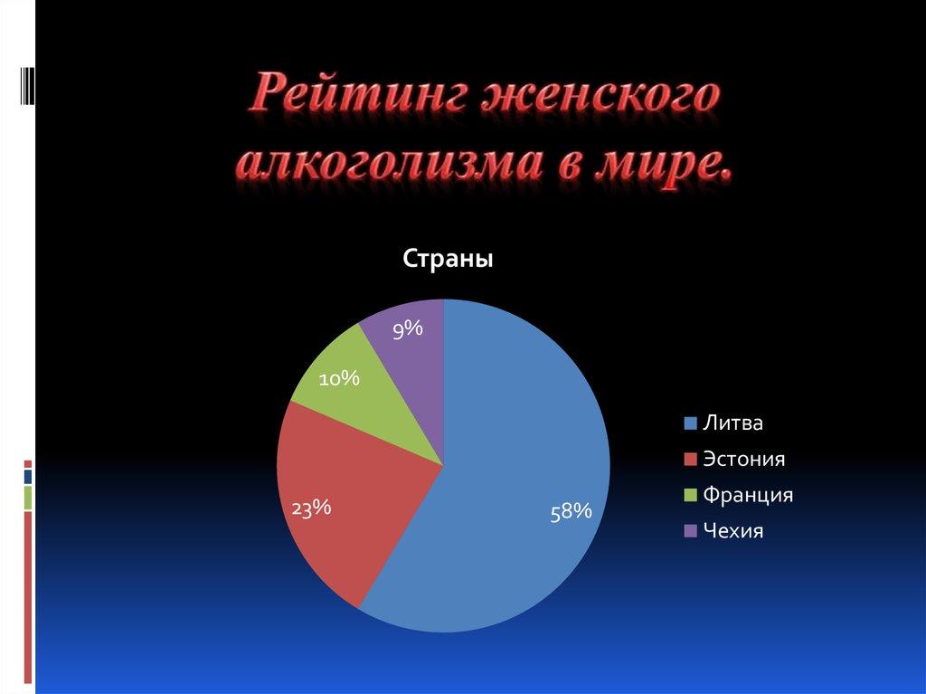 Процент алкоголизма в мире