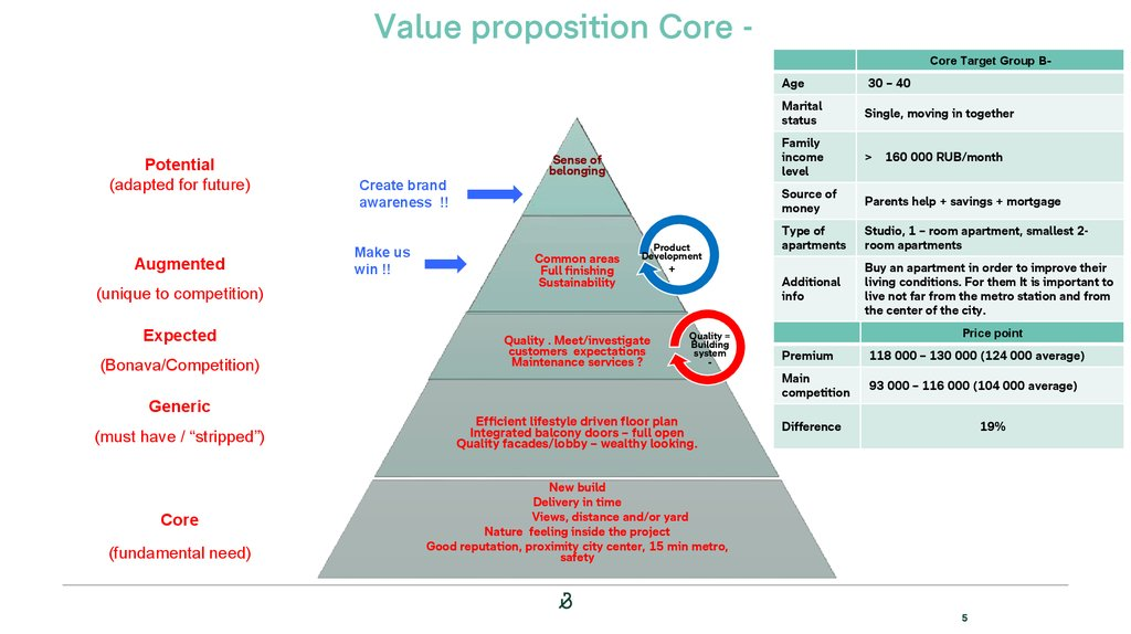 Value proposition Core -
