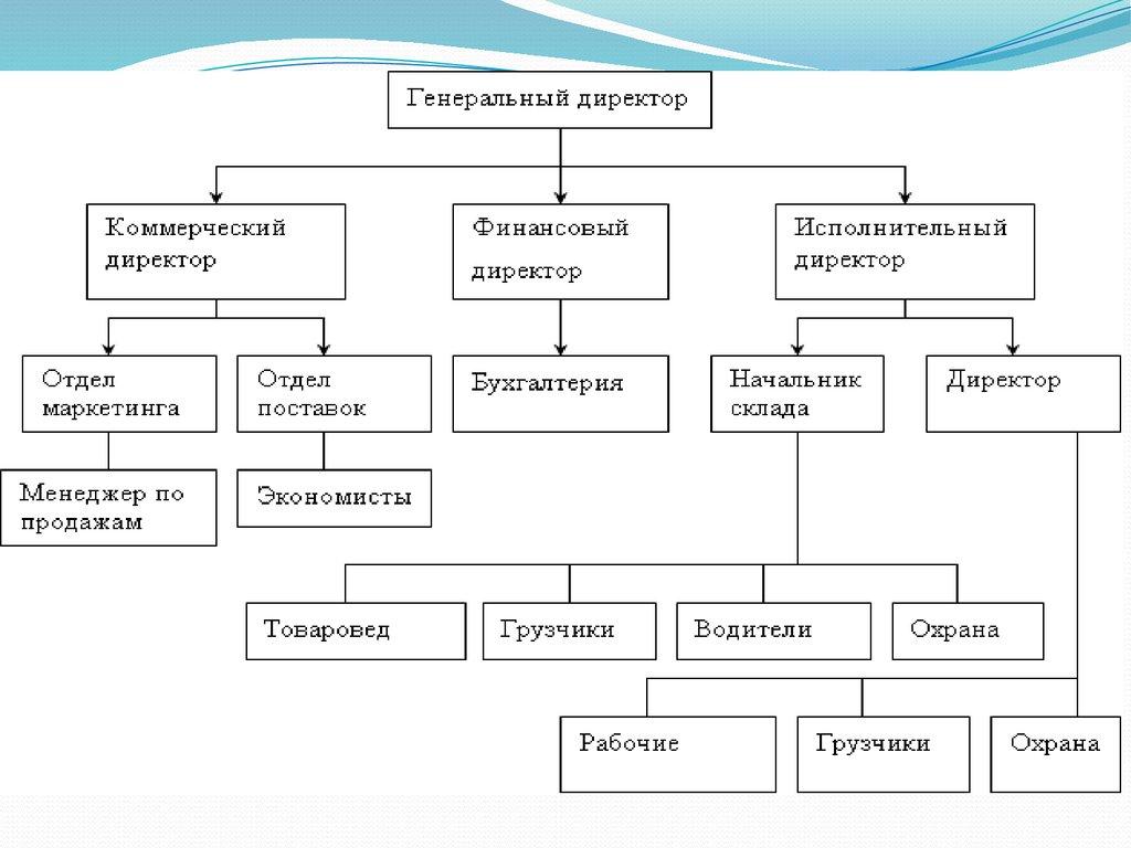 Мероприятия по совершенствованию управления основными средствами  3 Основные