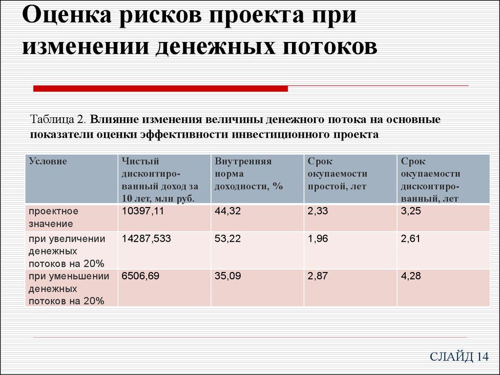 оценка экономической эффективности и рисков проектов Осуществление