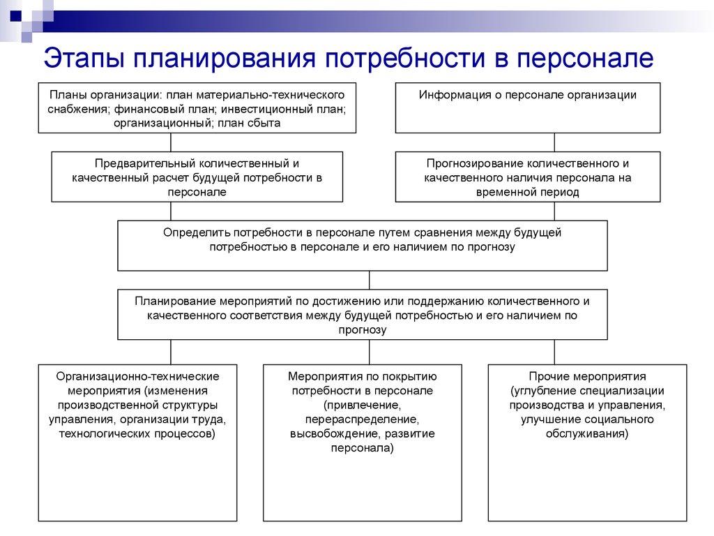 Этапы и методы планирования