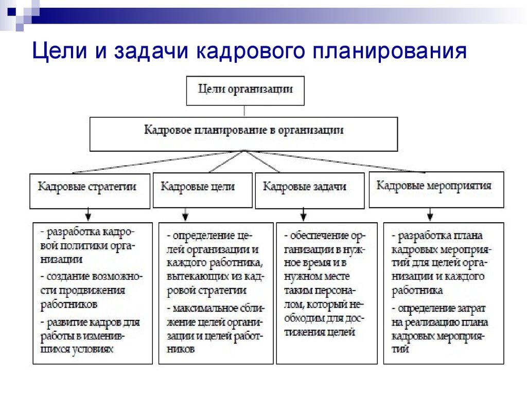 Шпаргалка предназначение, паспортный цели,задачи,основное режим