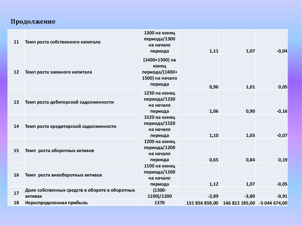 Финансовый анализ предприятия для получения кредита