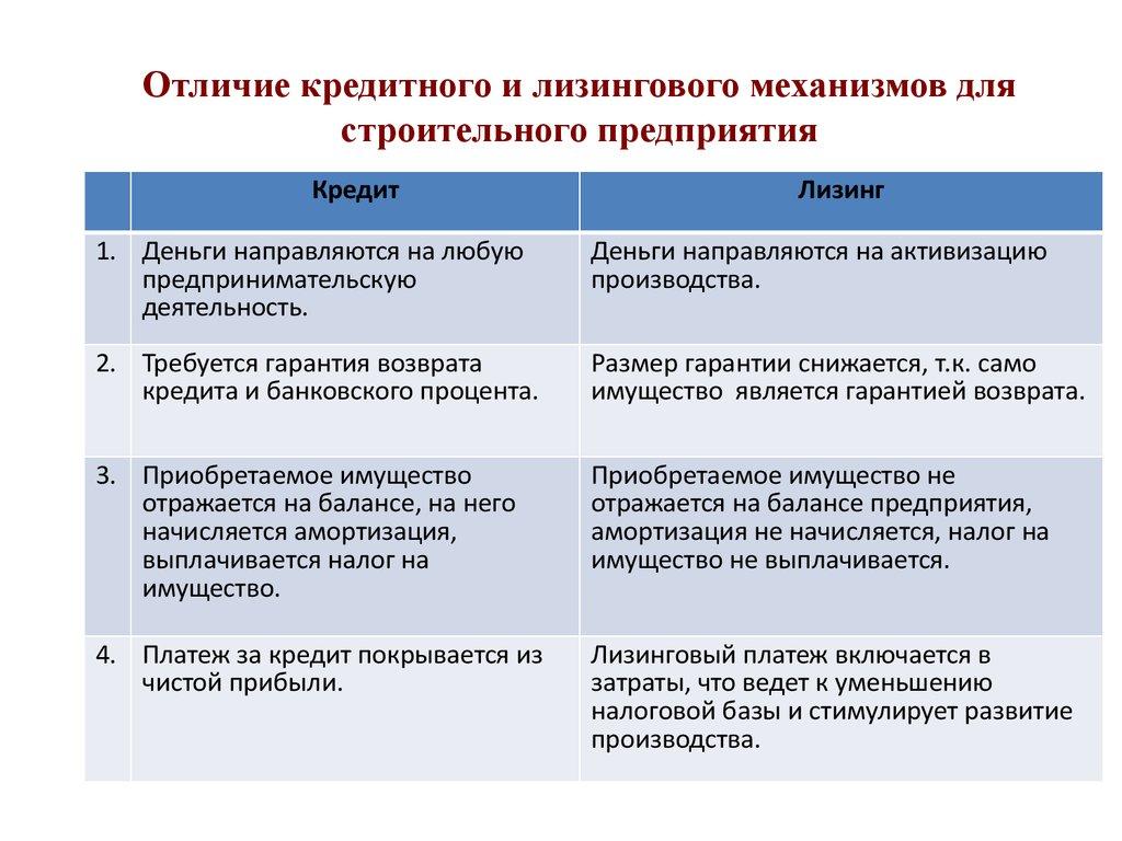 недоступнос ь лизингового механизма типы