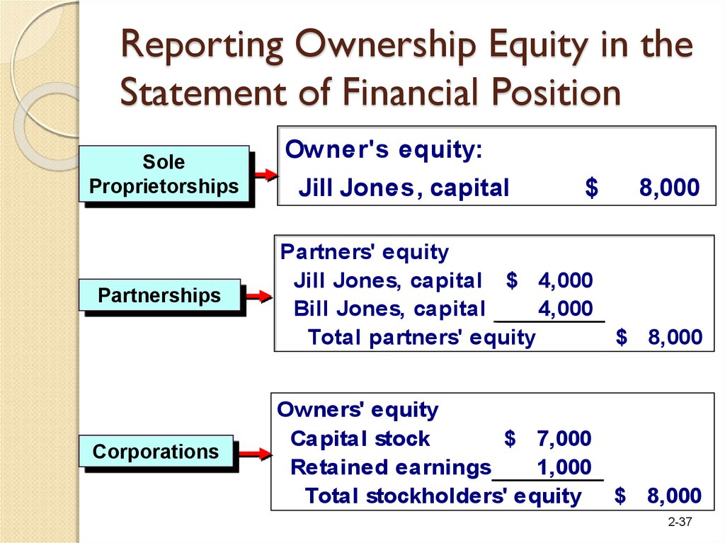 equity articulation of financial statements The relationship between the financial statements as the firm records its financial transactions over an accounting time assets = liabilities + owners' equity.
