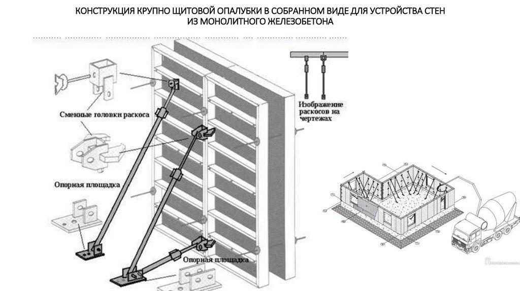 Опалубка на железобетонные конструкции в небо на жби