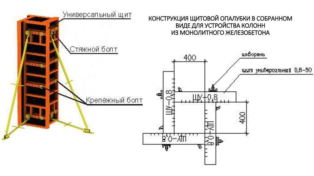 Устройство монолитные железобетонные стены армирование железобетонных конструкции