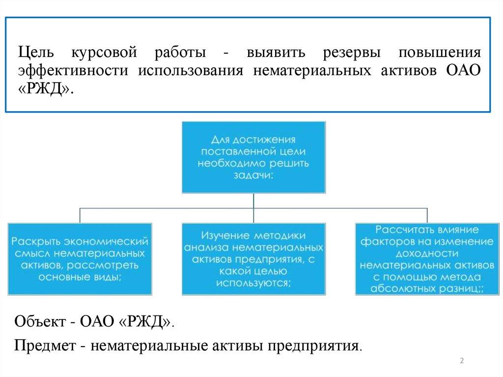 Курсовая работа по экономике нематериальные активы предприятия 9495