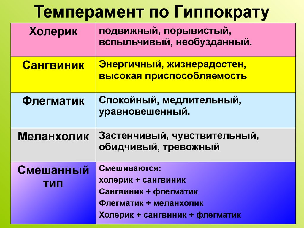 temperament What is temperament the temperaments are a way of classifying peoples' emotional attitudes, the foundations of their personality they apply in a very broad strokes way - that is, they are vague rather.