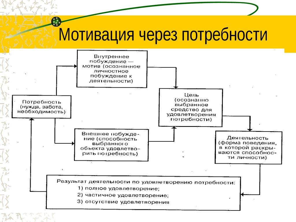 функции и методы специального менеджмента курсовая работа