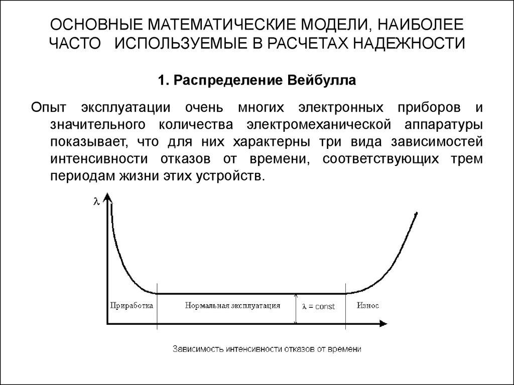 Математическая девушка модель вероятности безотказной работы евгения ким шляпы