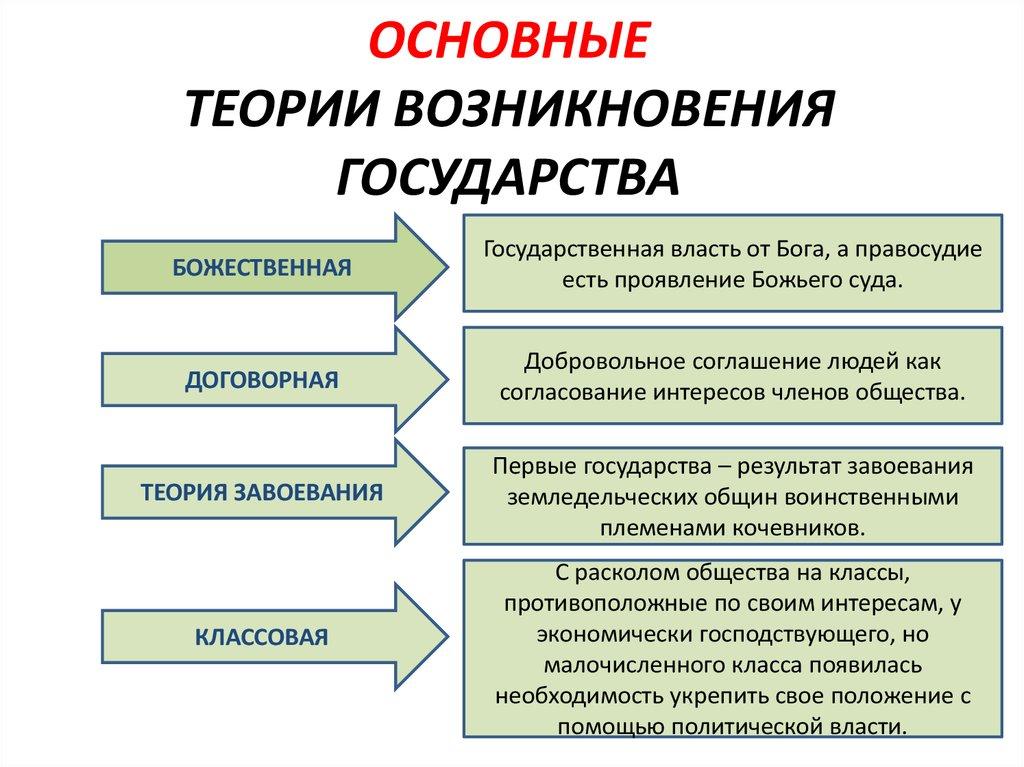 происхождения жизни шпаргалка основные концепции