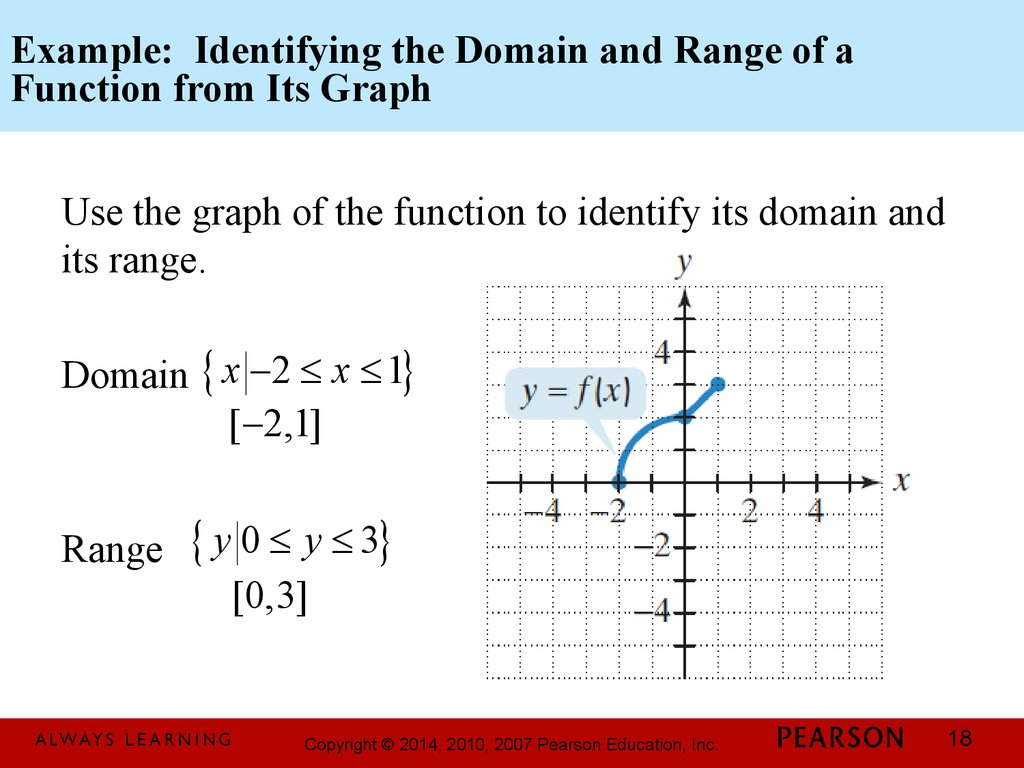Basics Of Functions And Their Graphs Online Presentation