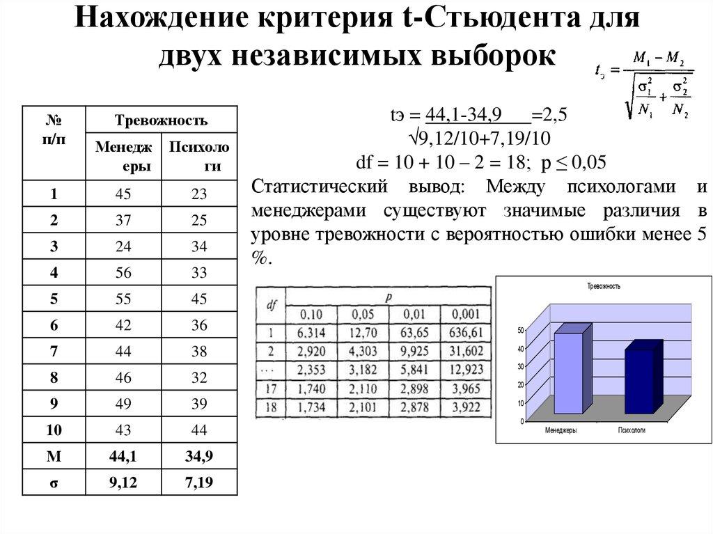 Таблицы распределения стьюдента публикуются в двух вариантах: 1.