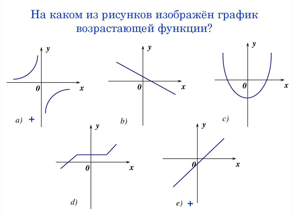 График функции картинки убывпющий