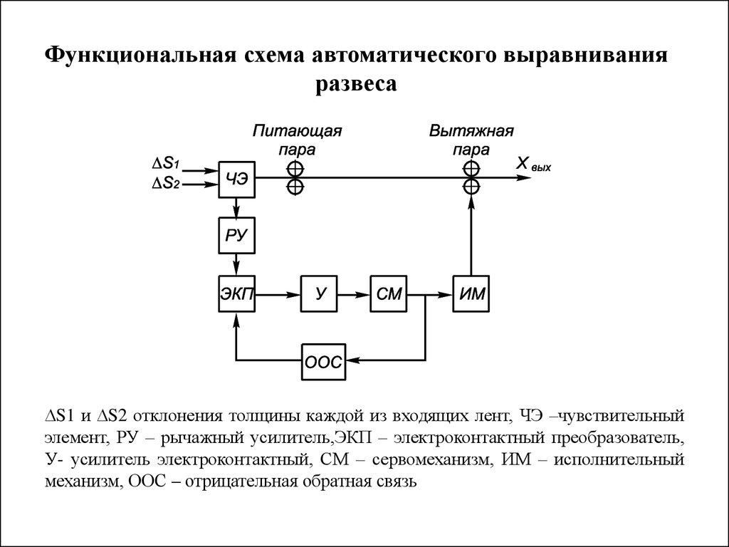 Функциональная схема автоматического регулирования 906