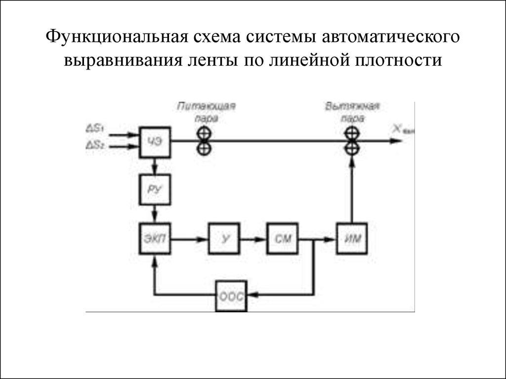 Функциональная схема автоматического регулирования 613