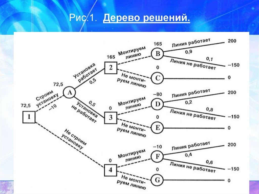 Дерево Решений Решебник Задач