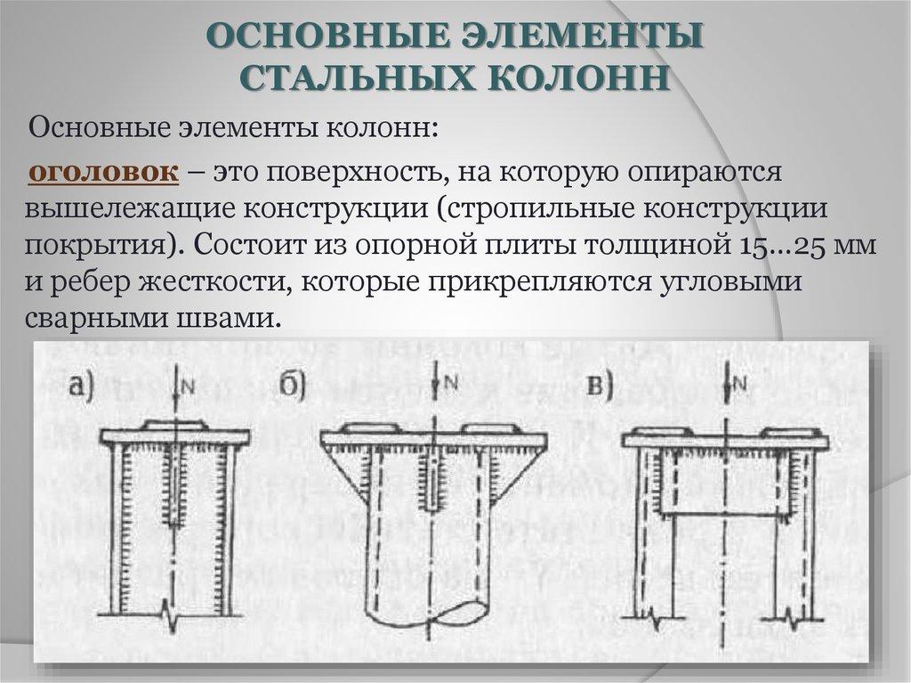 расчет металлической опорной пластины